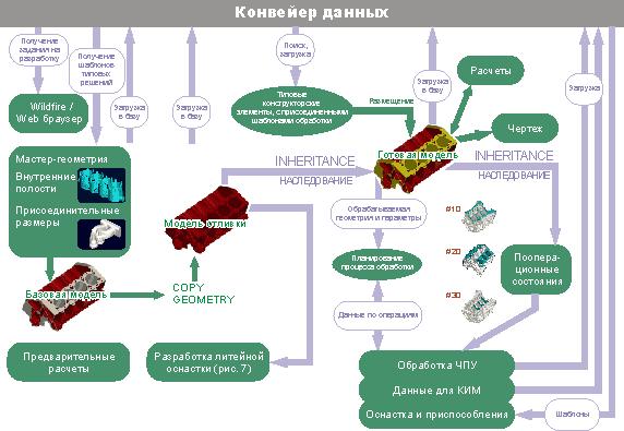 Схема типового процесса